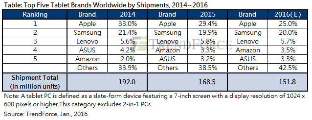 » Global Tablet Shipments Fell Double Digits for the First ...