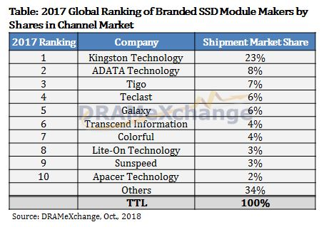 TrendForce Announces the Global Ranking of Branded SSD Module Makers