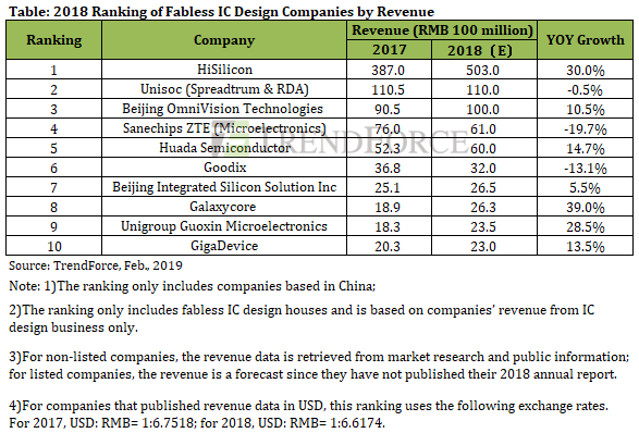 Revenue of China's IC Design Industry Grew by Nearly 23 % in