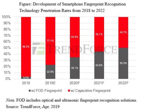 Optical Fingerprint Recognition Technology to Steal the Show