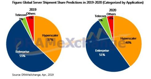 Worldwide Server Shipments to Peak in 2020 Due to Business