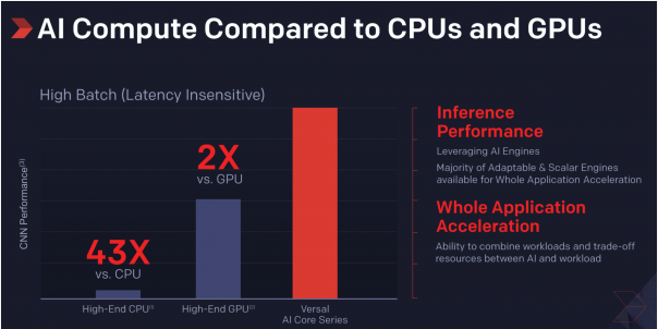 Getting AI Off the Ground: How Xilinx Stood Apart from Intel and