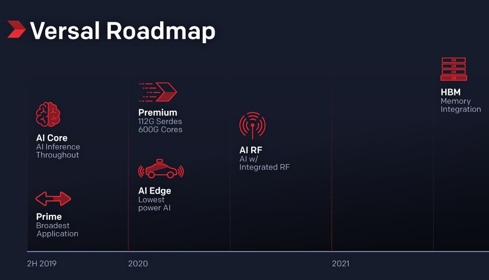 Getting AI Off the Ground: How Xilinx Stood Apart from Intel