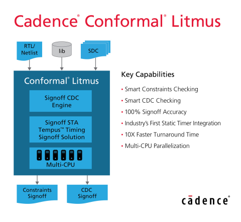 Cadence Introduces Conformal Litmus to Deliver Fastest Path