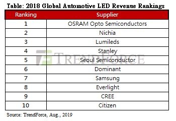 Global Automotive LED Revenue Still on the Rise, with